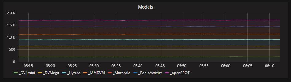 BrandMeister Metrics - Models