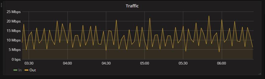 BrandMeister DashBoard Metrics - Traffic