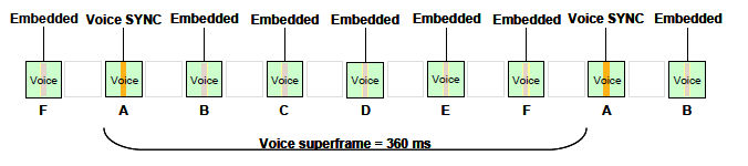 ETSI Voice SuperFrame with Embedded